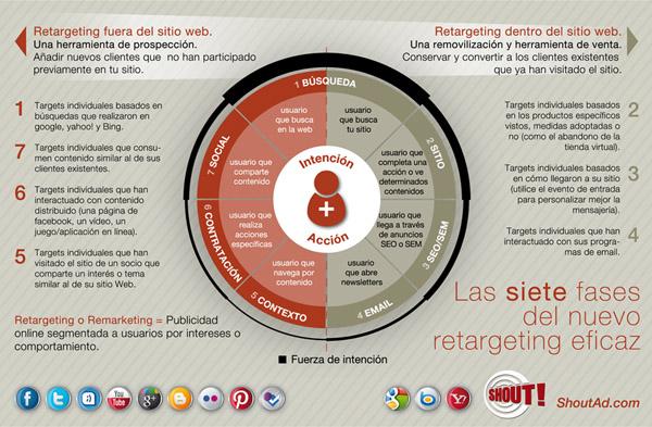 Retargeting Marketing online