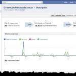 Facebook refuerza su sistema de estadísticas para páginas web