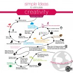 Simple ideas to stimulate creativity in website design