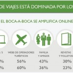 Marketing de Hoteles y Restaurantes con TripAdivisor