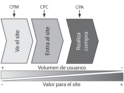 CPC CPM y CPA