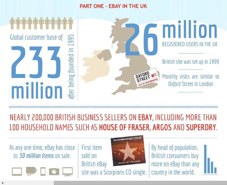 ebay-part-one-online-shop